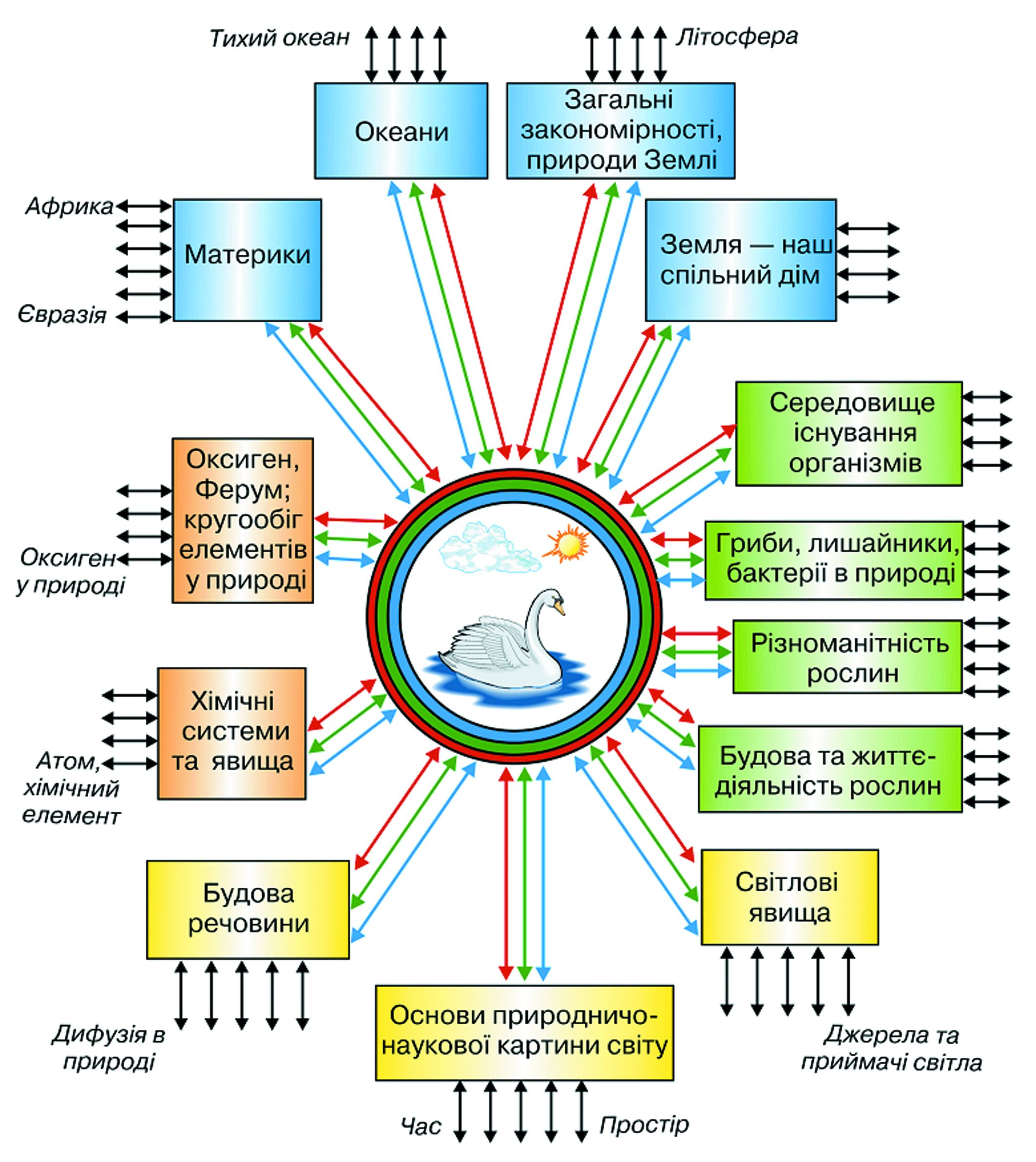 схема характеристики учня 1 класу